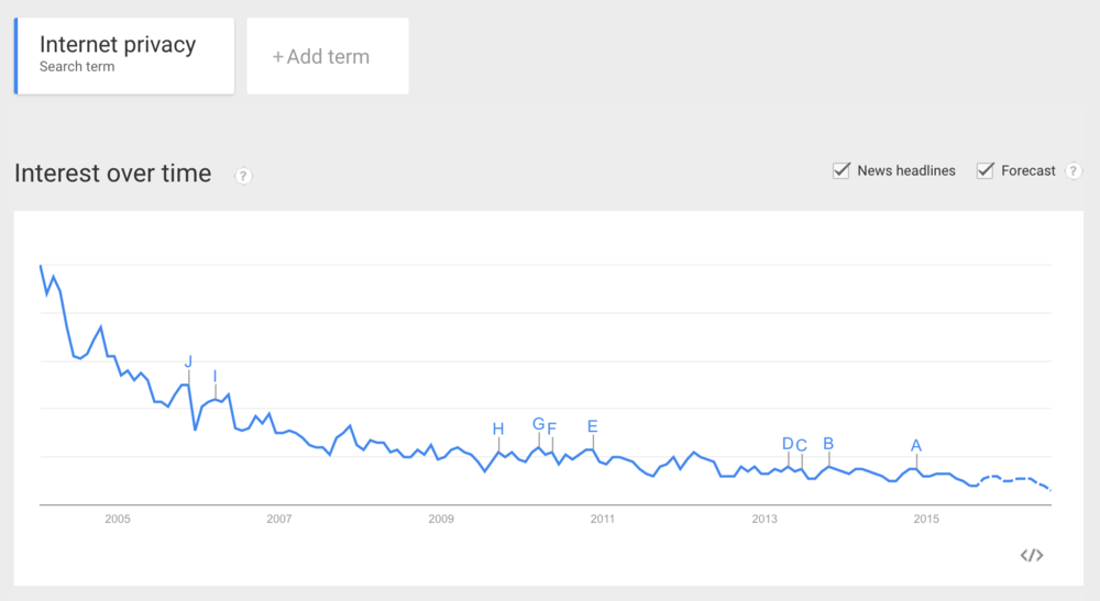 Google Trends: Perhaps we have given up thinking privacy is important?